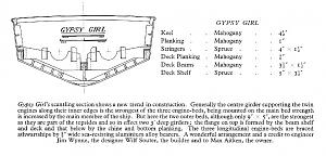 Click image for larger version  Name:GIPSY GIRL CONSTRUCTION.jpg Views:210 Size:93.7 KB ID:28442